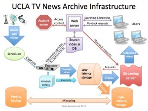 NewsScape_infrastructure
