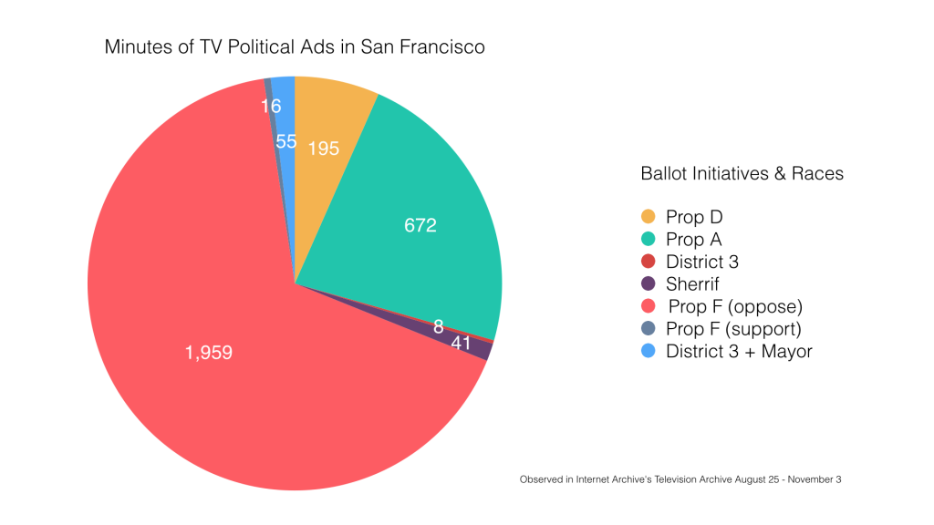 Minutes of TV Political Ads in San Francisco