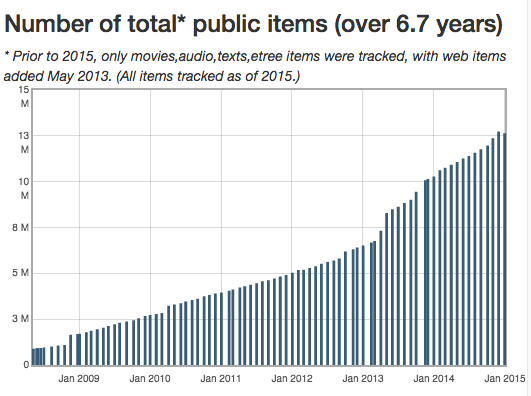 archive.org public items tracked over time