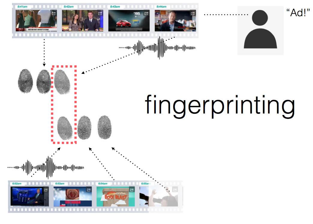 Ad_Fingerprinting