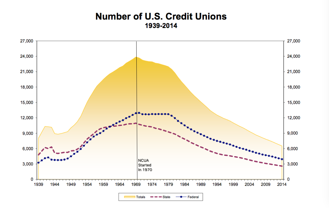 sources: Credit Union National Association, NCUA (via the Wayback Machine)