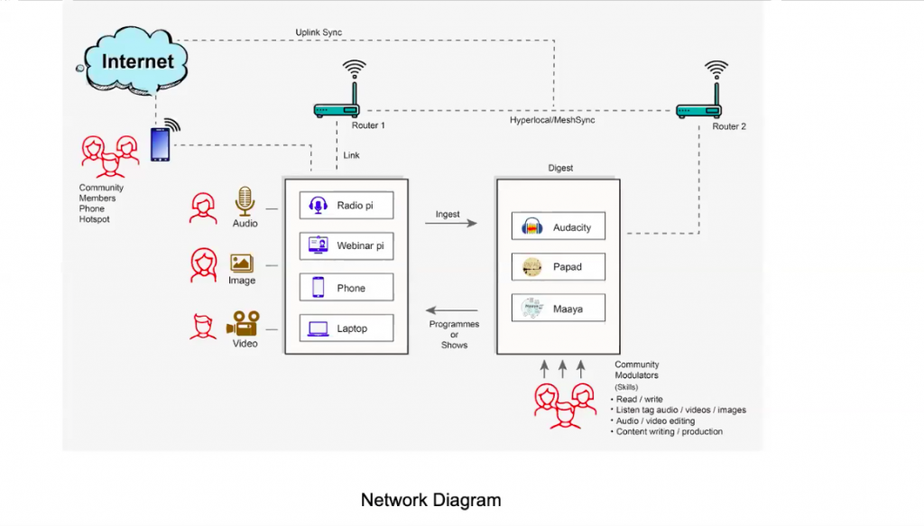 Janastu Mesh Network Diagram